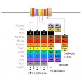 Resistenza 1-4 Watt 1% -  2,2 K Ohm - 10 pezzi